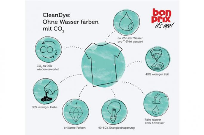 Bonprix investiert in wasserloses Färben