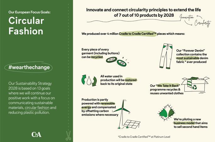 Infografik C&A