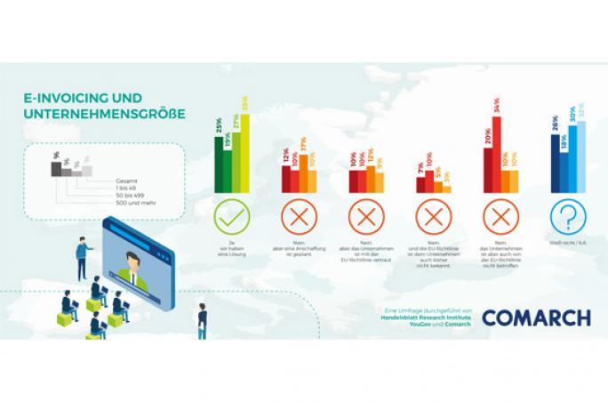 Comarch: Unternehmen müssen elektronische Rechnungen übermitteln