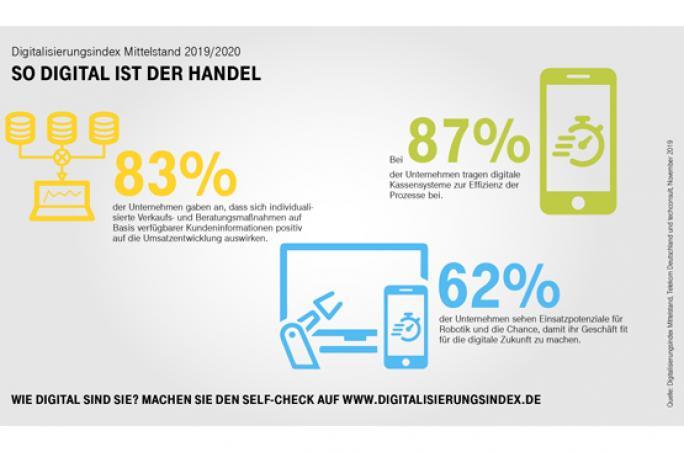 Digitalisierungsindex Mittelstand: Digitale Transformation im Handel